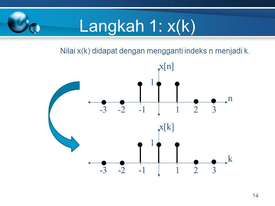Langkah 1: x(k) x[n] -1 -2 n 1 -3 3 2 x[k] -1 -2 k 1 -3 3 2